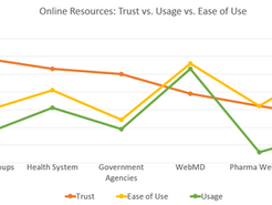 Patients Are Increasingly Using Digital Health to Supplement Doctor Visits