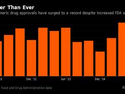 India's Drug Approvals Near Record Despite FDA Inspection Blitz