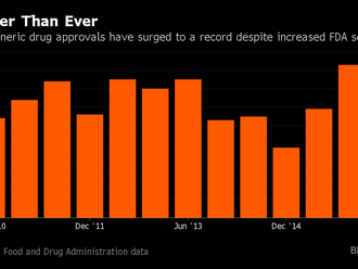 India's Drug Approvals Near Record Despite FDA Inspection Blitz