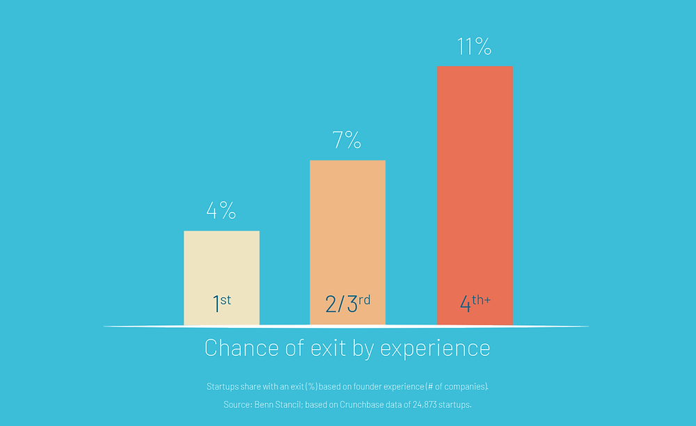 Chance of startup exit by experience of founders