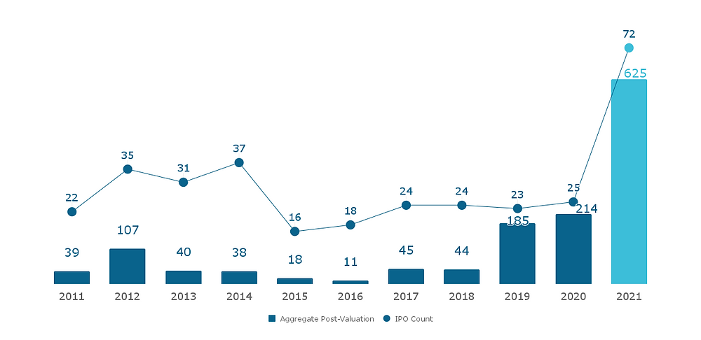 US VC-Backed IPO & Post-Valuations