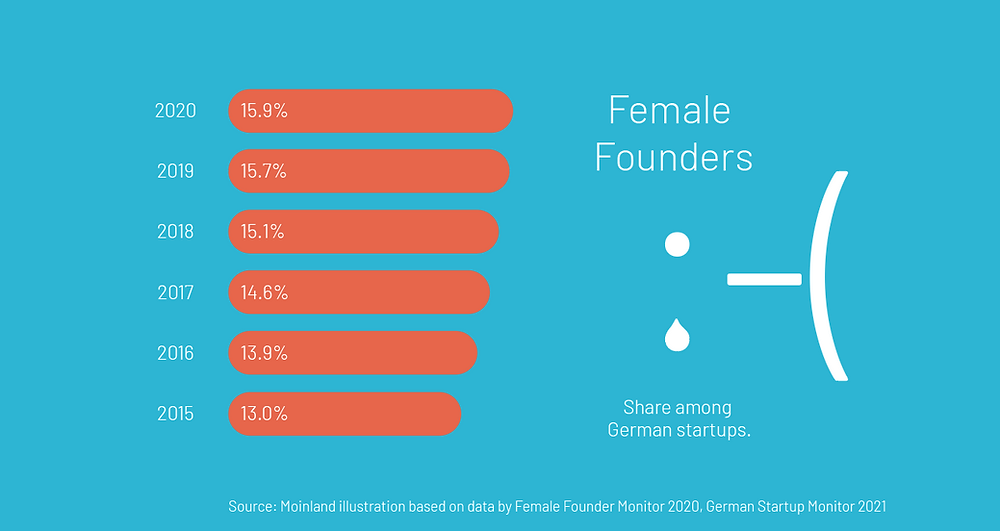 Share of female founders 2015 - 2020