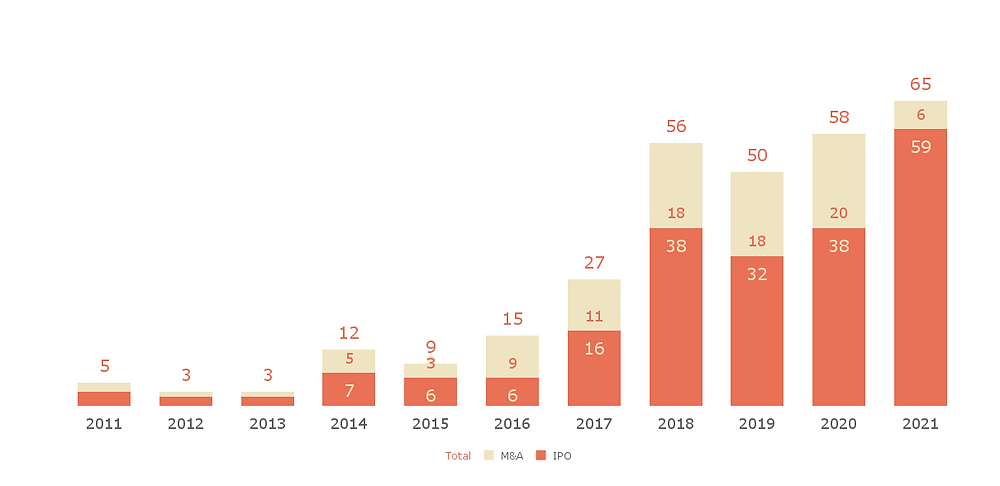 Global Unicorn Exits 2011 - 2021