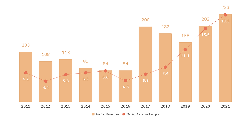 US VC-Backed Tech IPO Revenues & Multiples