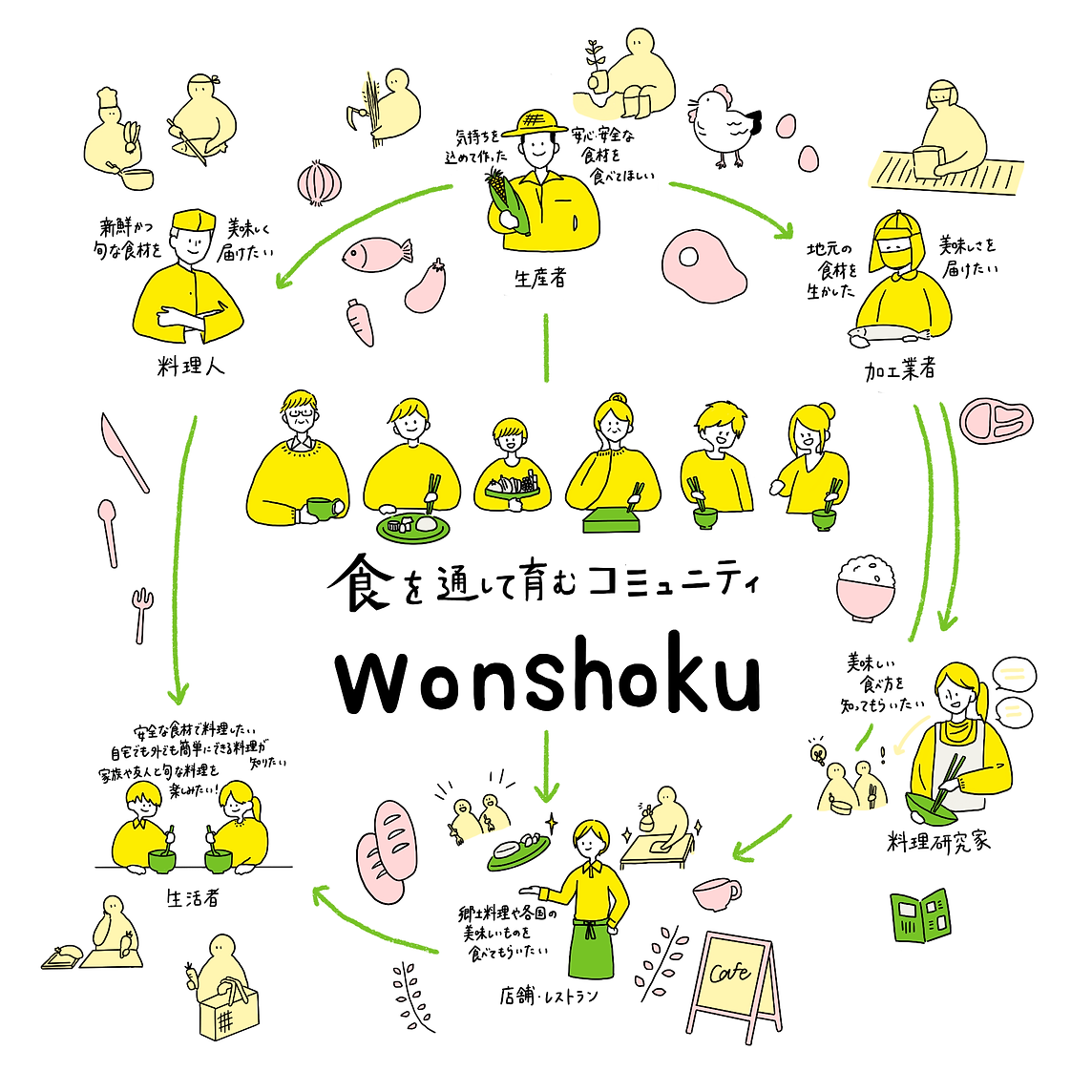 「wonshoku」ビジョン