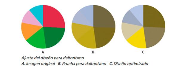 Diseño optimizado al daltonismo