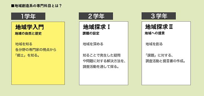 村岡高校学年目標.png