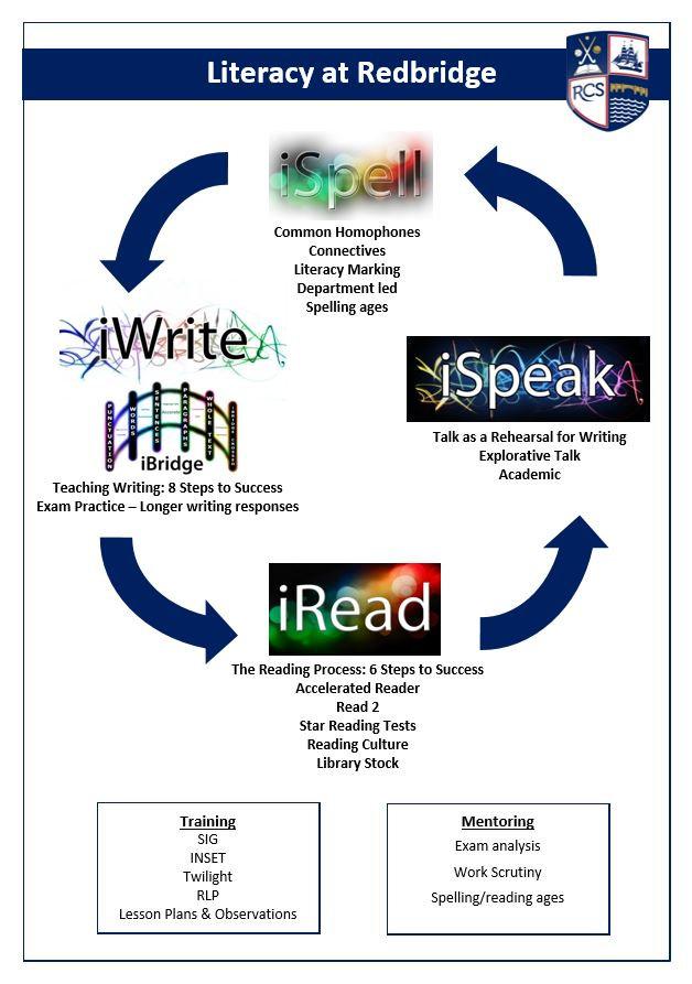 Literacy at Redbridge.JPG