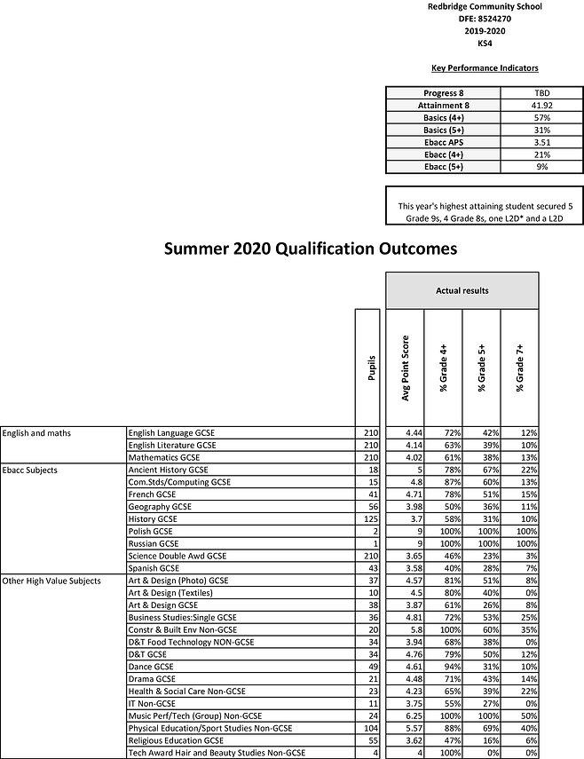 2019-2020 Summer Outcomes (1).jpg