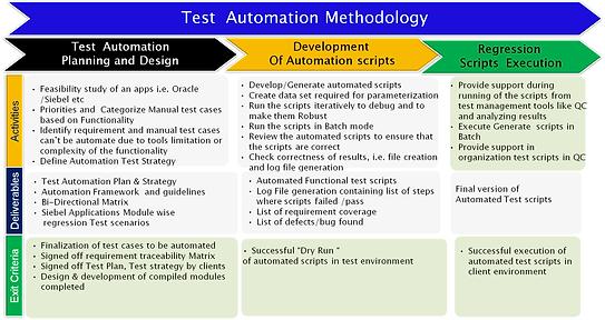 IT Outsourcing |Automation |Agile DevOps Mobile Cloud Testing Services