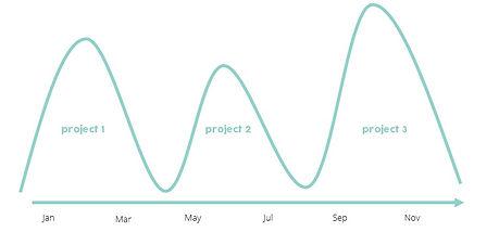 projc hype PR on a project basis
