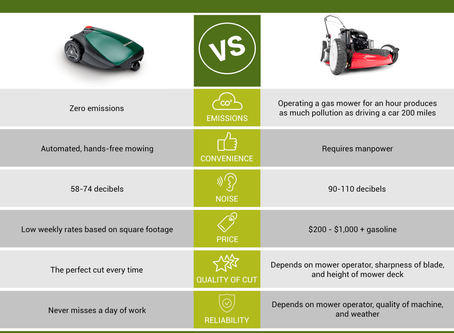 Infographic: TurfBot vs. Gas Mower