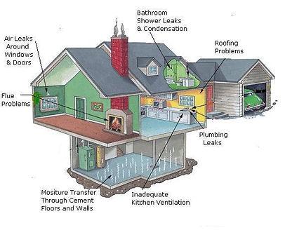 home schematic moisture source.