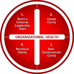 The Organizational Health Model