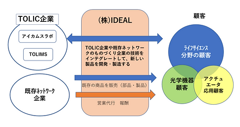 IDEAL事業.png