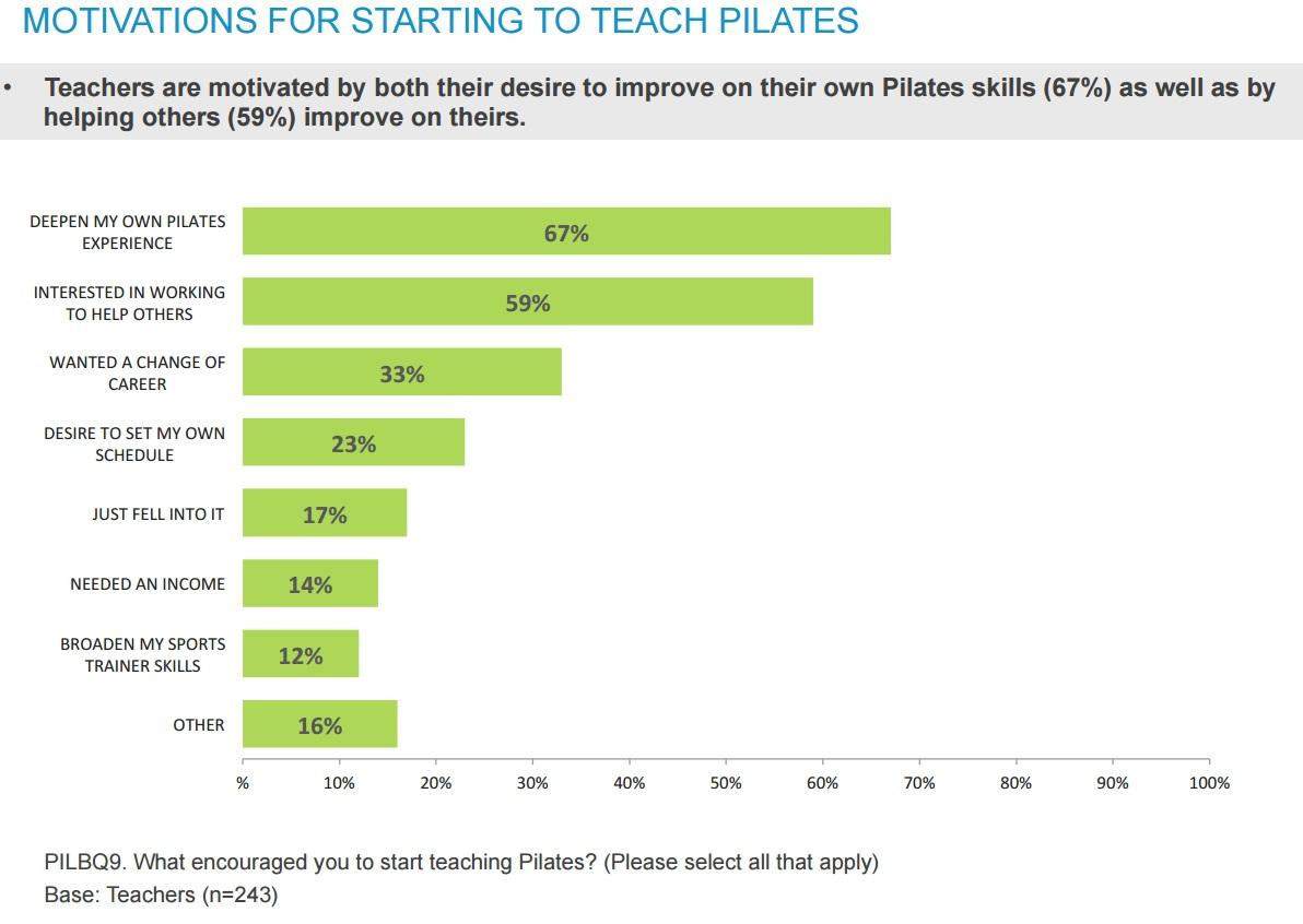 מוטיבציה בגללה התחלת ללמד פילאטיס