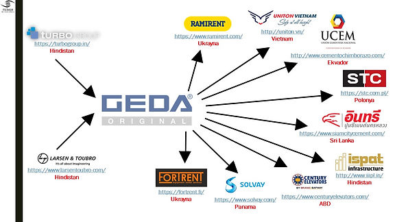 Endüstriyel yük ve insan asansörü üreticisi Alman GEDA (geda.de)firmasının tedarikçi ve müşterileri