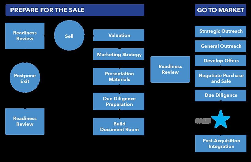 V7 M&A Sales Process.png