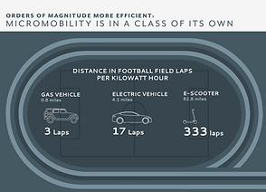 micromobility comparison.png