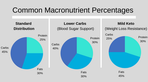 macronutrient percentages to support healthy diet
