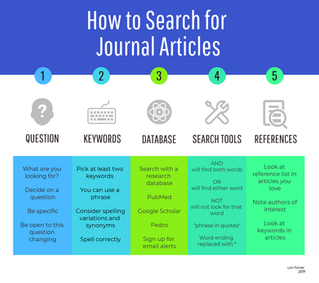 Tips on searching for journal articles