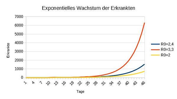 Exponentielles-Wachstum.jpg