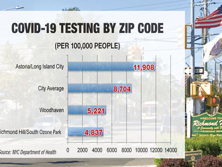South Queens has the least COVID testing