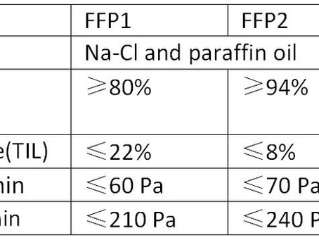 Confusion of FFP1 FFP2 FFP3? Here you go.