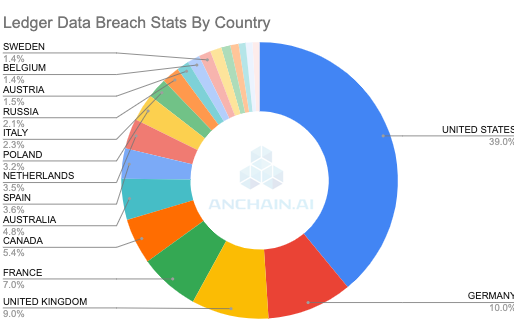 Deeper Look into the Million Ledger Breached Data