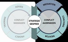 190722 afbeelding mediation - conflict -