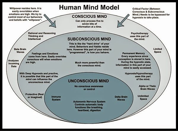human mind model detailing the conscious mind subconscious mind and unconscious mind