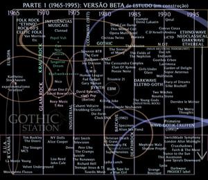 Cronologia Musical 1965-1995