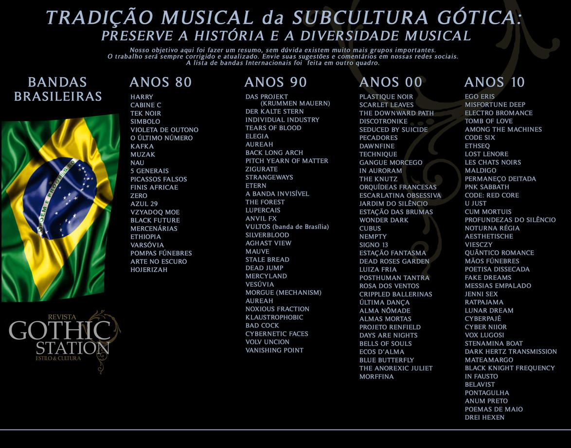 Gerações de Bandas Brasileiras por Década