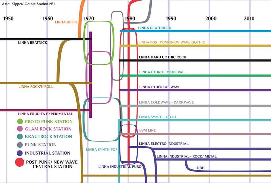 DE ONDE VEIO A TRADIÇÃO MUSICAL DA CENA GÓTICA?