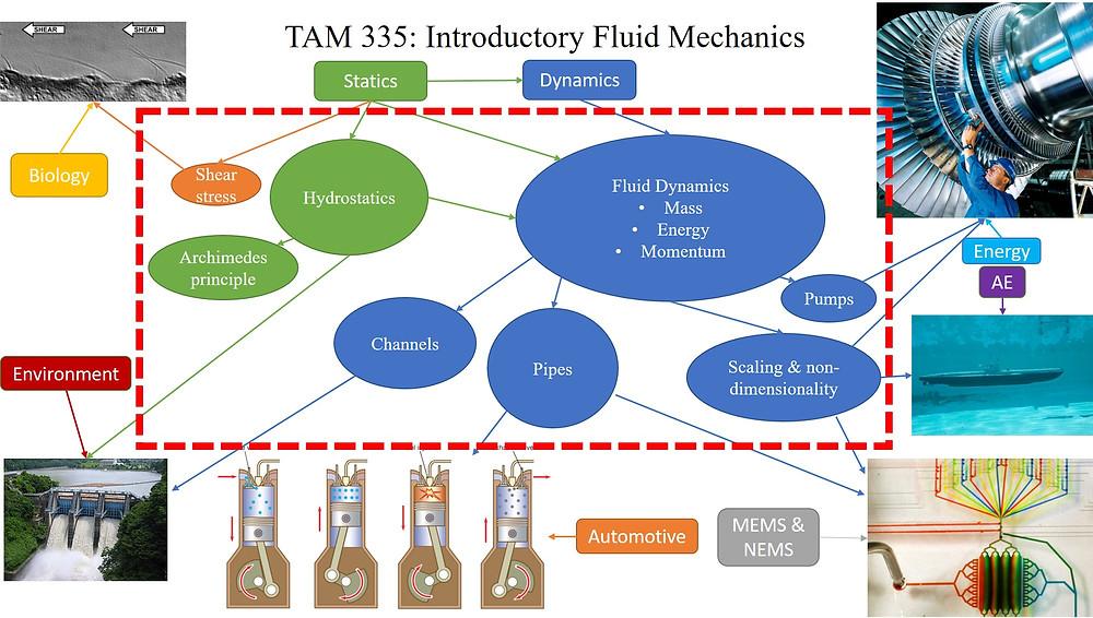 Graphic Syllabus for TAM 335