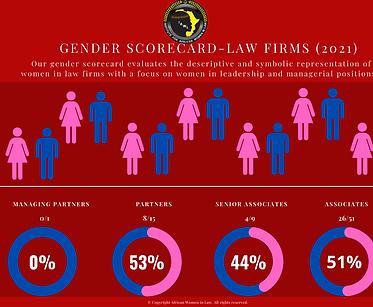 IAWL genderscorecard.png
