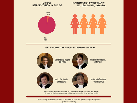 Be-in-the-Know! Gender @ the International Court of Justice