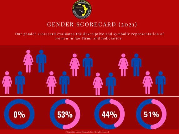 IAWL Launches Gender Scorecard