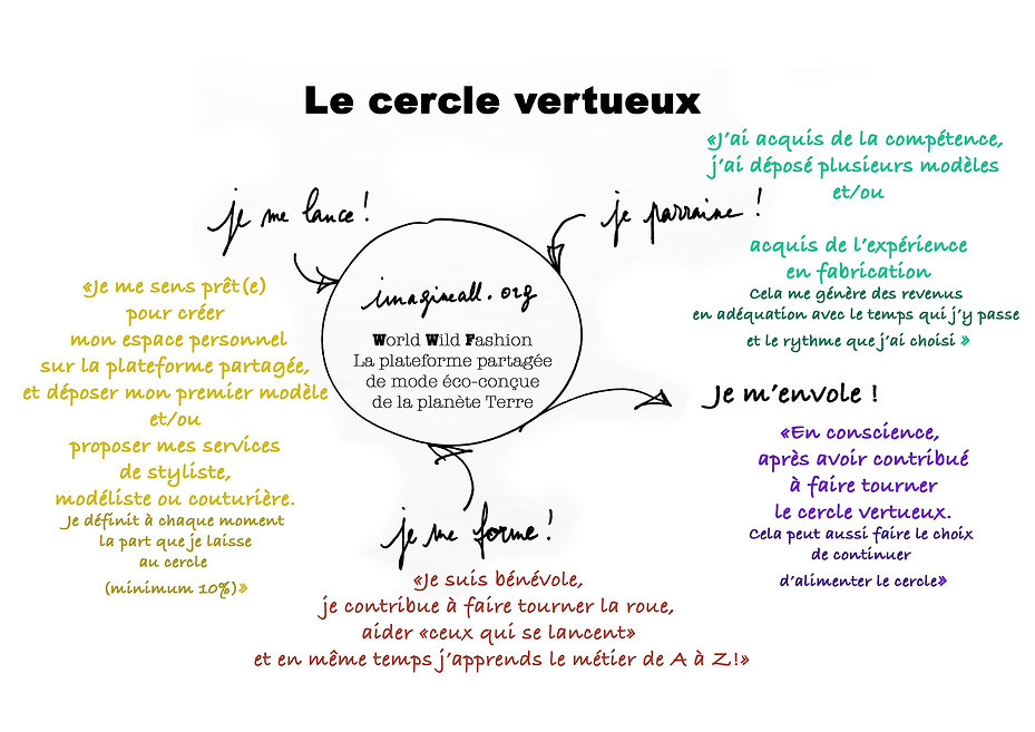Cercle vertueux de l'apprentissage autrement