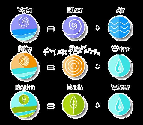 ayurvedic-elements-and-doshas-69840215_e