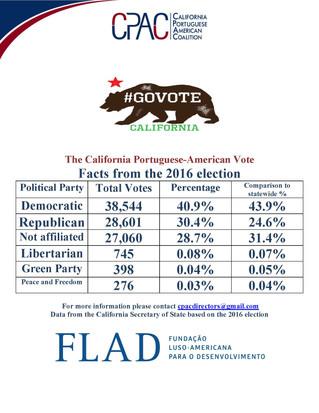 The California Portuguese-american vote