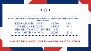Portuguese-American voters in California