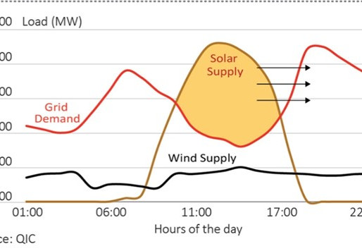 Renewable Power Gains, Costs, and Fantasies