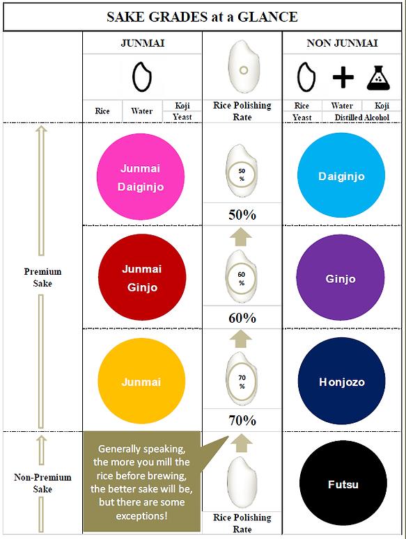 sake classification.png