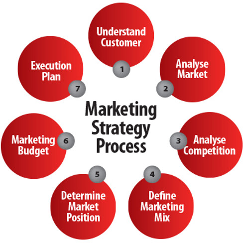 EVO Marketing Strategy process