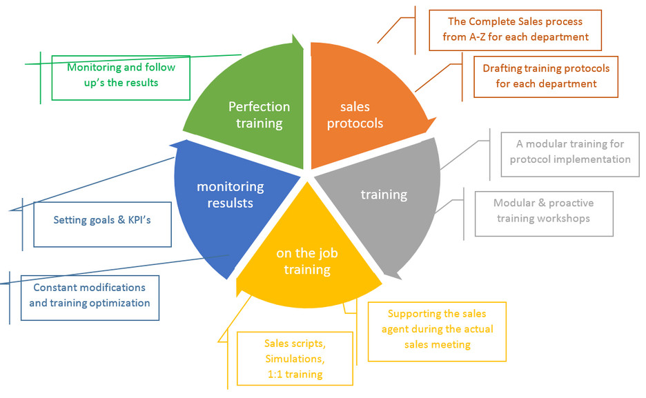 EVO Sales training Process