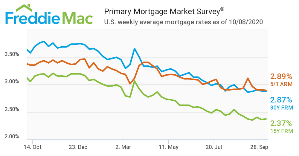 Low interest rates are here to stay