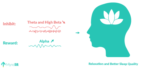 relaxation neurofeedback protocl - theta high beta and alpha