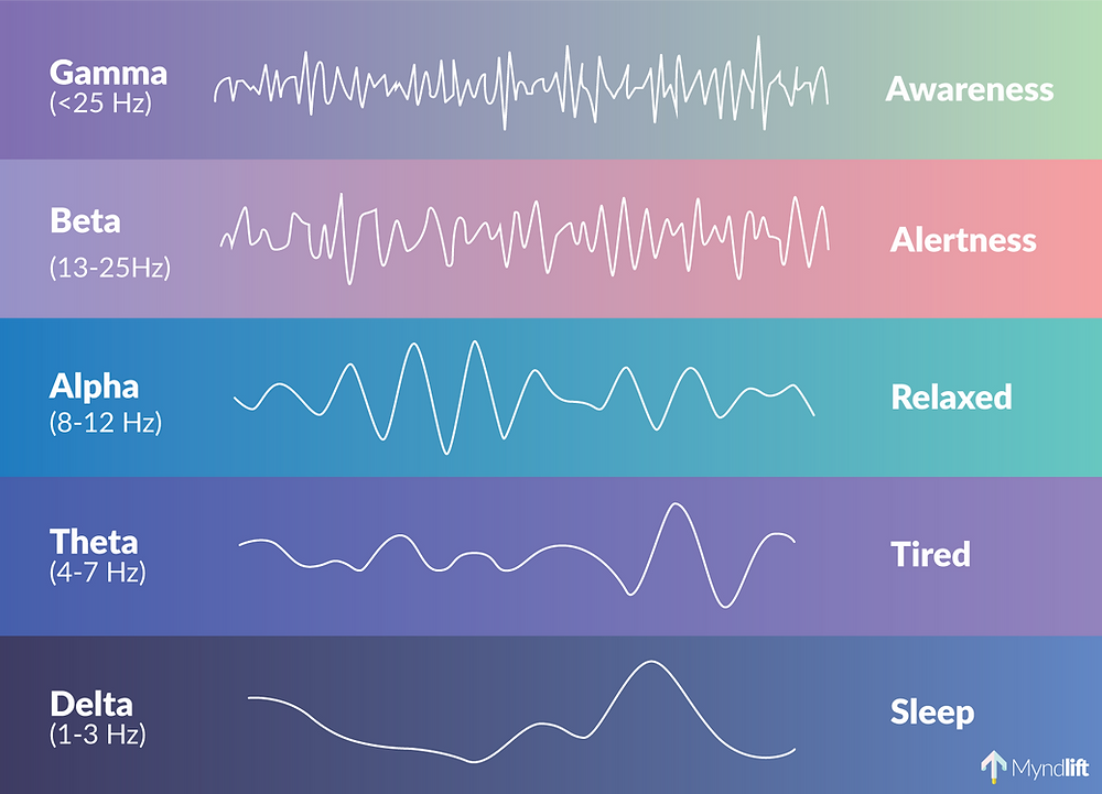 eeg brainwave frequencies illustration