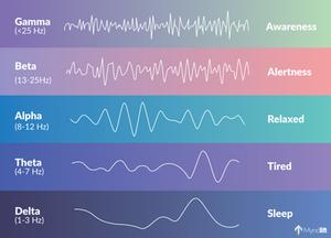 eeg brainwave frequencies illustration